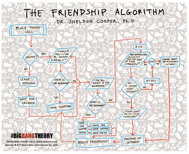 The Big Bang Theory Mouse Pad FRIENDSHIP'S Algorithm